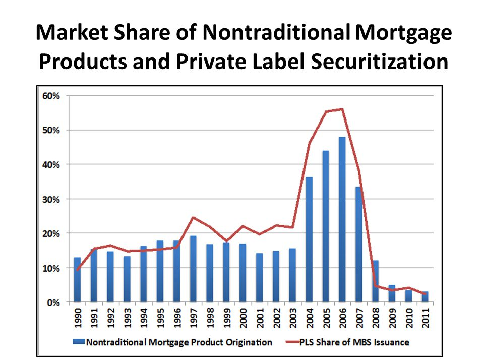 Market Share of Nontraditional Mortgage Products and Private Label Securitization