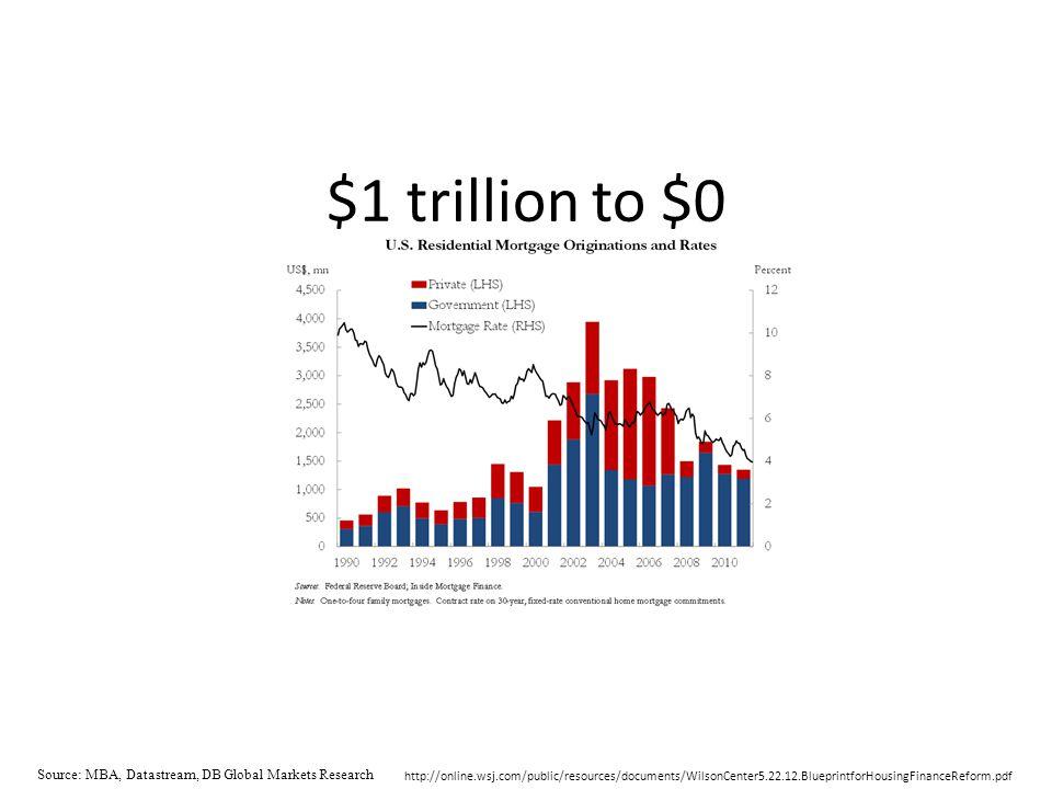 Source: MBA, Datastream, DB Global Markets Research http://online.wsj.com/public/resources/documents/WilsonCenter5.22.12.BlueprintforHousingFinanceRef