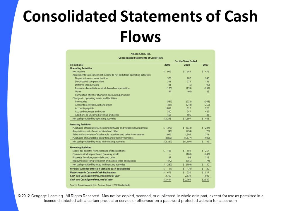 EXAMPLE: Retained Earnings (slide 2 of 2) Reconciliation: © 2012 Cengage Learning.