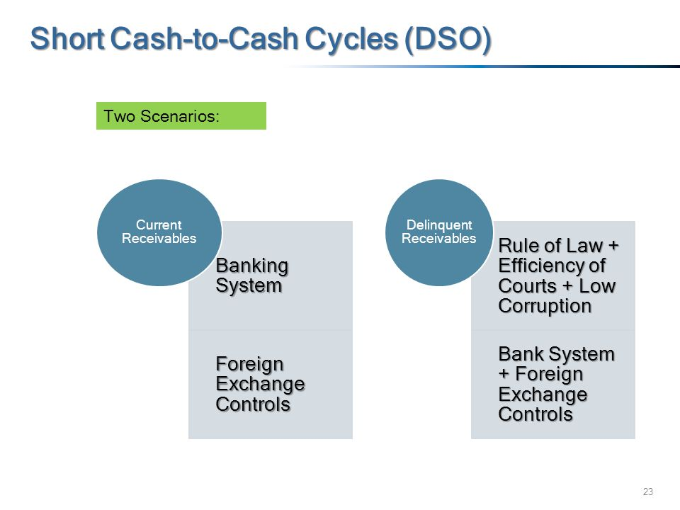 23 Short Cash-to-Cash Cycles (DSO) Banking System Foreign Exchange Controls Current Receivables Rule of Law + Efficiency of Courts + Low Corruption Ba