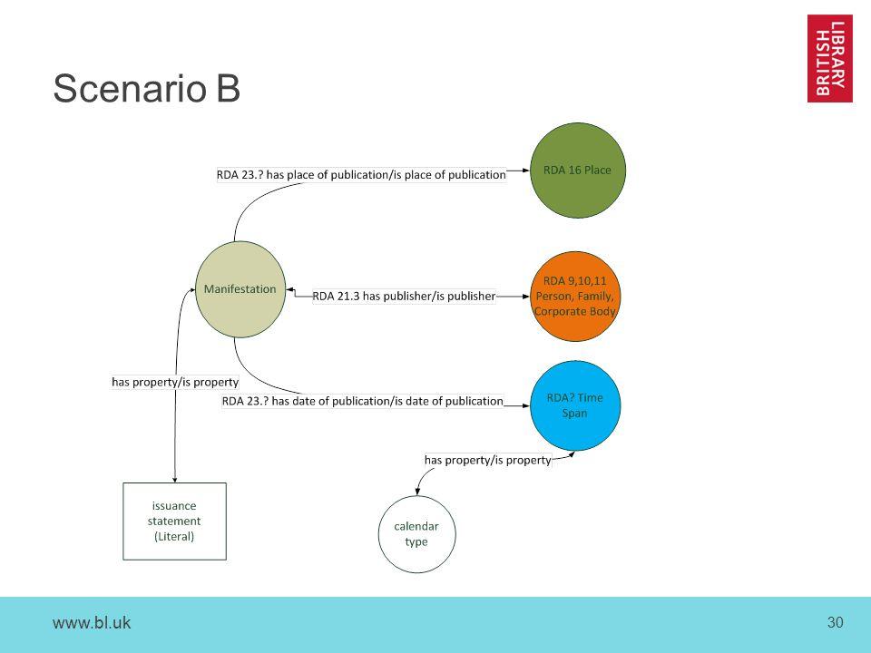 www.bl.uk 30 Scenario B