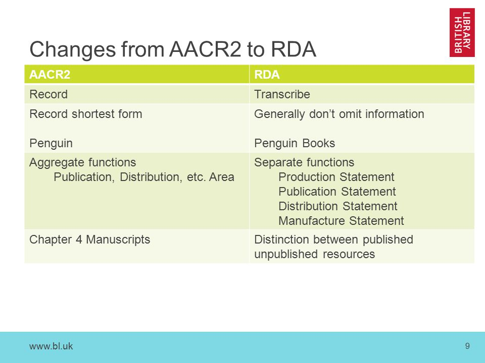 9 Changes from AACR2 to RDA AACR2RDA RecordTranscribe Record shortest form Penguin Generally don't omit information Penguin Books Aggregate functions Publication, Distribution, etc.