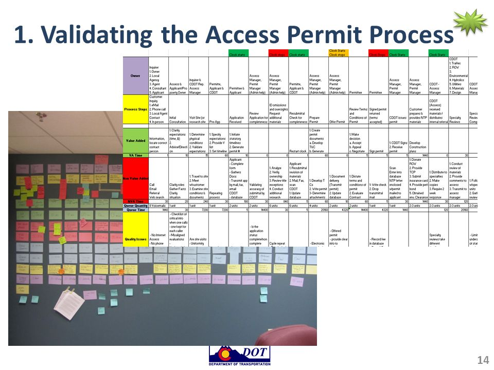 1. Validating the Access Permit Process 14