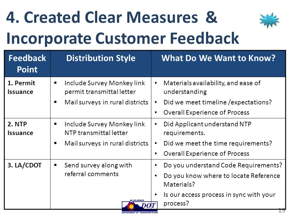 4. Created Clear Measures & Incorporate Customer Feedback (part 1) 19 Feedback Point Distribution StyleWhat Do We Want to Know? 1. Permit Issuance  I