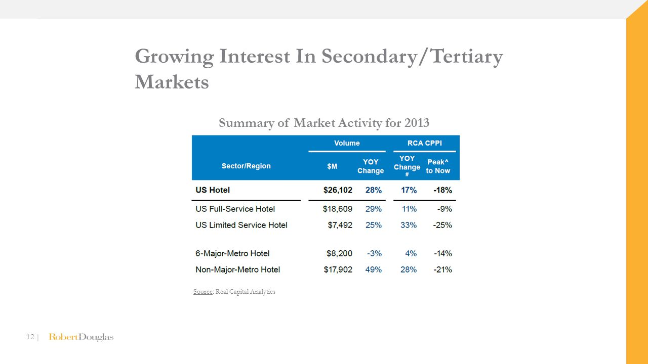 12 | Growing Interest In Secondary/Tertiary Markets Source: Real Capital Analytics Summary of Market Activity for 2013