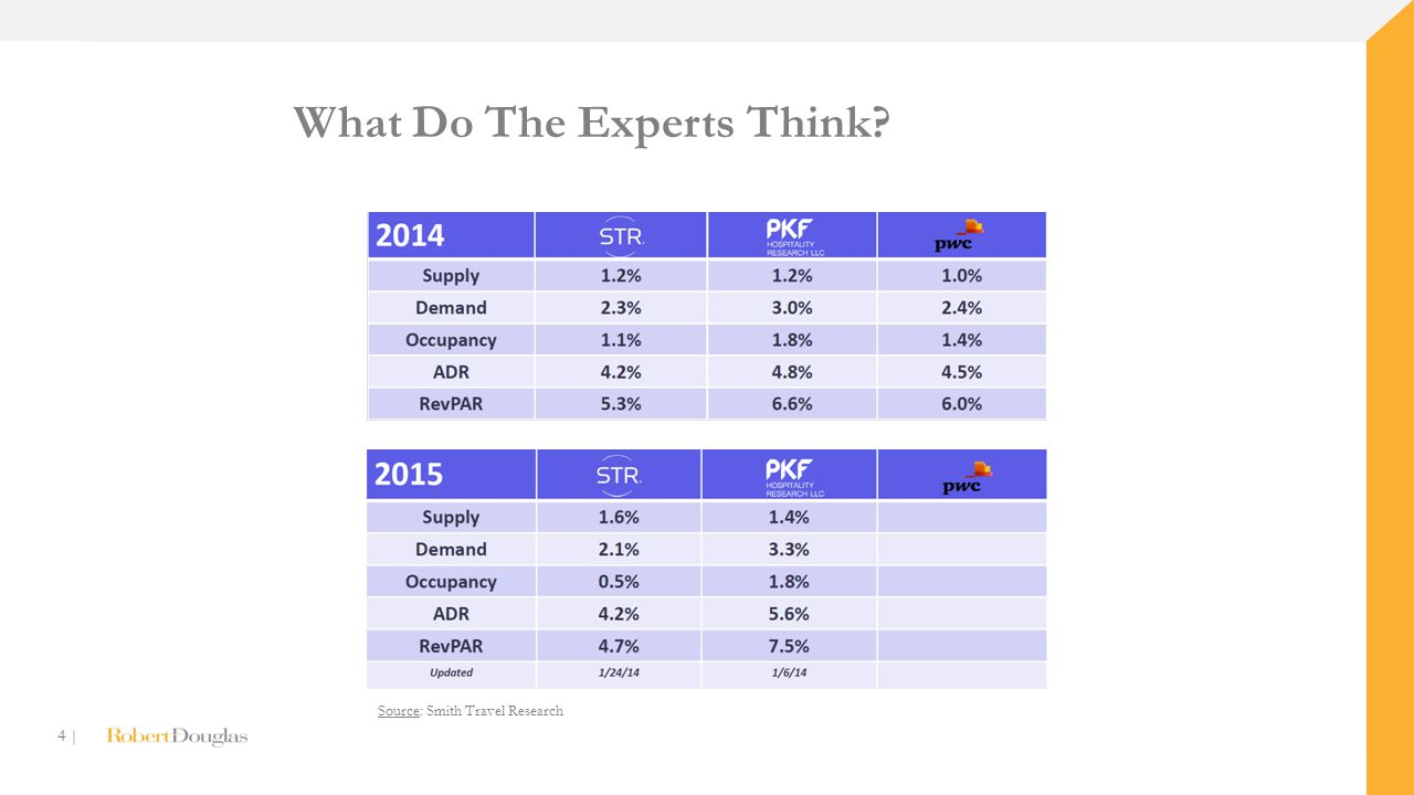 4 | What Do The Experts Think? Source: Smith Travel Research