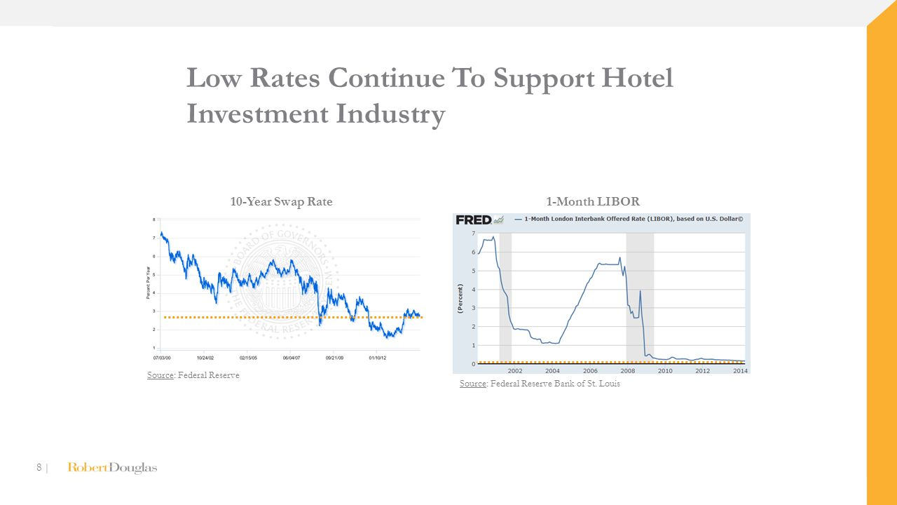 8 | Low Rates Continue To Support Hotel Investment Industry Source: Federal Reserve 10-Year Swap Rate1-Month LIBOR Source: Federal Reserve Bank of St.