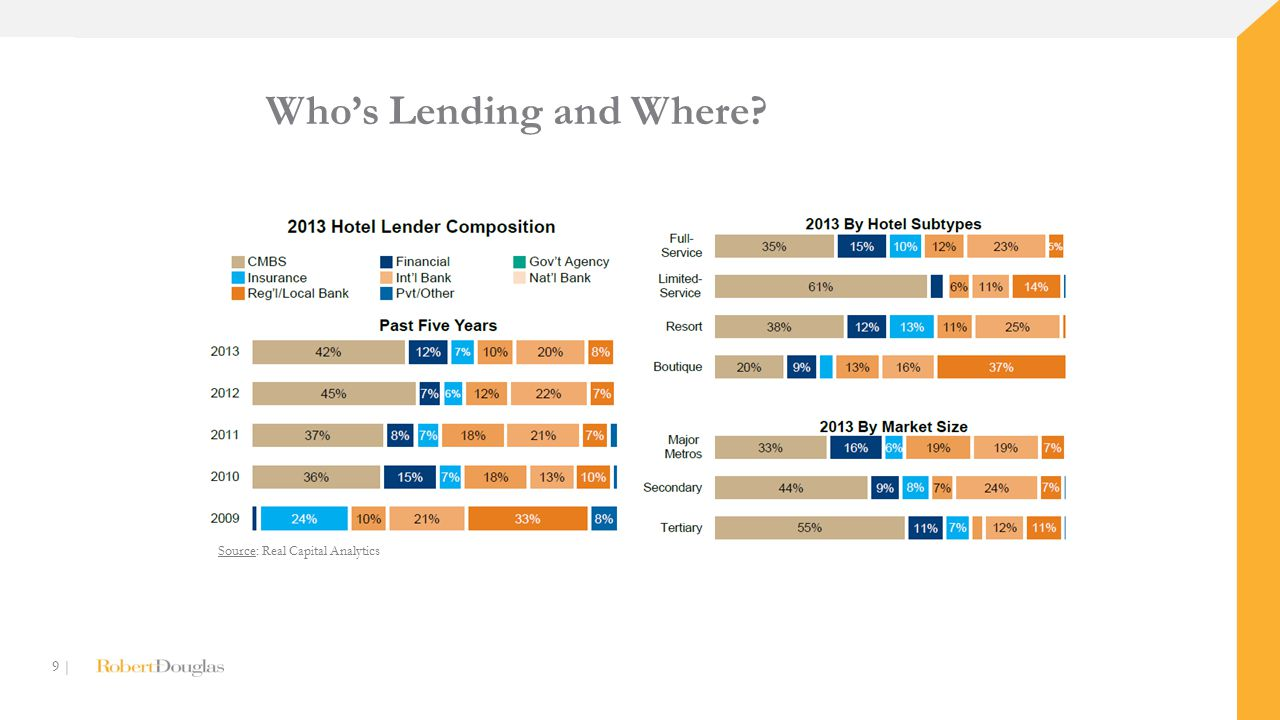 9 | Who's Lending and Where Source: Real Capital Analytics
