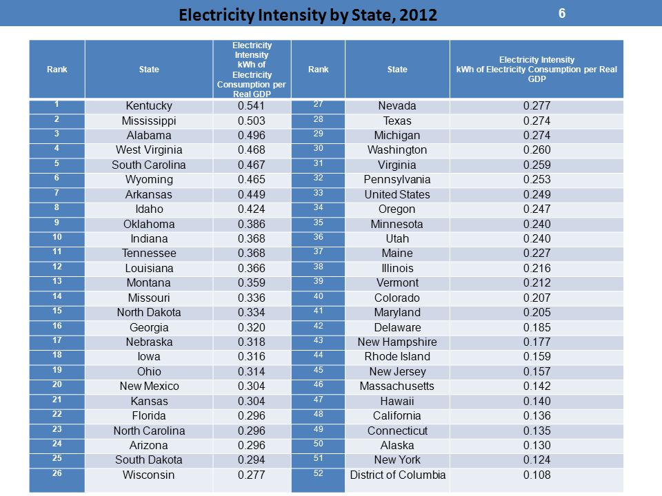 6 RankState Electricity Intensity kWh of Electricity Consumption per Real GDP RankState Electricity Intensity kWh of Electricity Consumption per Real GDP 1 Kentucky0.541 27 Nevada0.277 2 Mississippi0.503 28 Texas0.274 3 Alabama0.496 29 Michigan0.274 4 West Virginia0.468 30 Washington0.260 5 South Carolina0.467 31 Virginia0.259 6 Wyoming0.465 32 Pennsylvania0.253 7 Arkansas0.449 33 United States0.249 8 Idaho0.424 34 Oregon0.247 9 Oklahoma0.386 35 Minnesota0.240 10 Indiana0.368 36 Utah0.240 11 Tennessee0.368 37 Maine0.227 12 Louisiana0.366 38 Illinois0.216 13 Montana0.359 39 Vermont0.212 14 Missouri0.336 40 Colorado0.207 15 North Dakota0.334 41 Maryland0.205 16 Georgia0.320 42 Delaware0.185 17 Nebraska0.318 43 New Hampshire0.177 18 Iowa0.316 44 Rhode Island0.159 19 Ohio0.314 45 New Jersey0.157 20 New Mexico0.304 46 Massachusetts0.142 21 Kansas0.304 47 Hawaii0.140 22 Florida0.296 48 California0.136 23 North Carolina0.296 49 Connecticut0.135 24 Arizona0.296 50 Alaska0.130 25 South Dakota0.294 51 New York0.124 26 Wisconsin0.277 52 District of Columbia0.108 Electricity Intensity by State, 2012