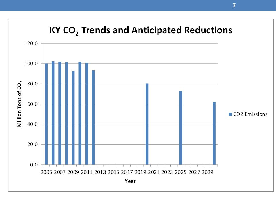 8 Kentucky's Current and Future Estimates of Fossil Fleet CO 2 Mass Emission Reductions 20052012 Scenario #1* 2020 Scenario #2* 2025 Scenario #3** 2030 Million Tons of CO 2 Emission data from CAMD Acid Rain Database 100938072 62 % Reduction from 2005 7%20%27% 38%