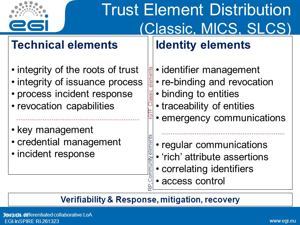www.egi.eu EGI-InSPIRE RI-261323 Trust Element Distribution (Classic, MICS, SLCS) 2013-04-11 Towards differentiated collaborative LoA Technical elements integrity of the roots of trust integrity of issuance process process incident response revocation capabilities key management credential management incident response Identity elements identifier management re-binding and revocation binding to entities traceability of entities emergency communications regular communications 'rich' attribute assertions correlating identifiers access control Verifiability & Response, mitigation, recovery IGTF Classic elements RP, Community elements