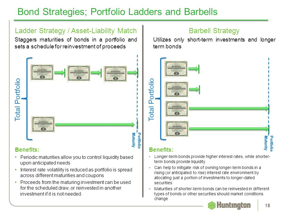 18 Bond Strategies; Portfolio Ladders and Barbells Ladder Strategy / Asset-Liability Match Staggers maturities of bonds in a portfolio and sets a sche