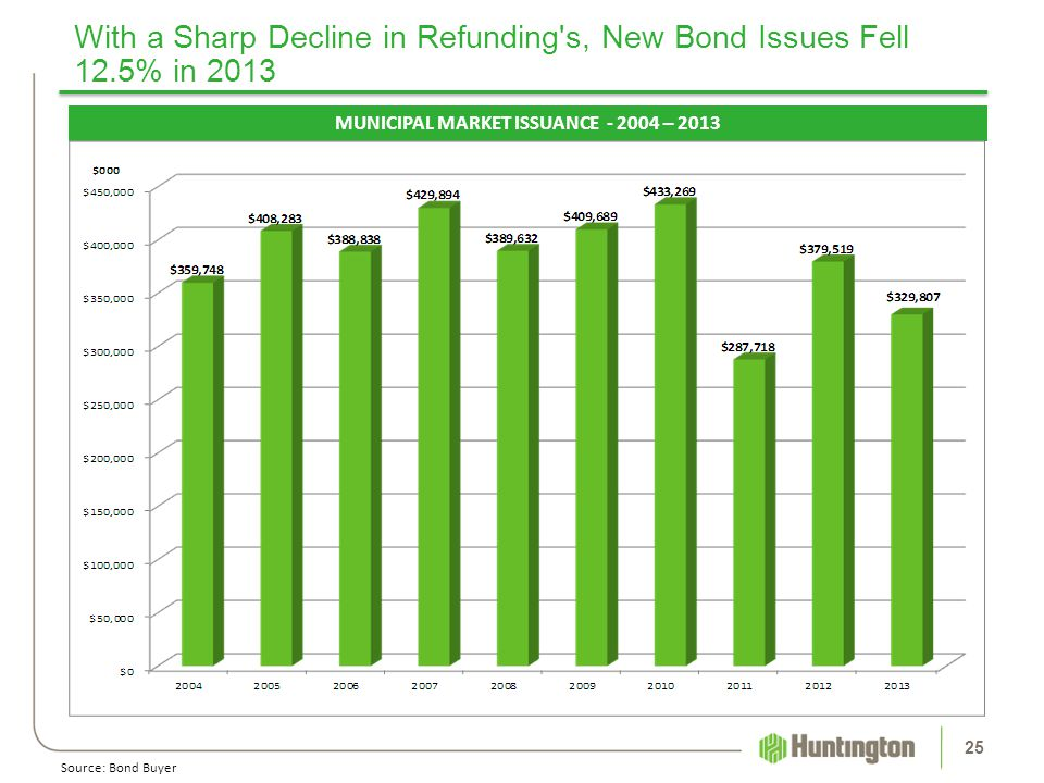 With a Sharp Decline in Refunding's, New Bond Issues Fell 12.5% in 2013 25 MUNICIPAL MARKET ISSUANCE - 2004 – 2013 Source: Bond Buyer
