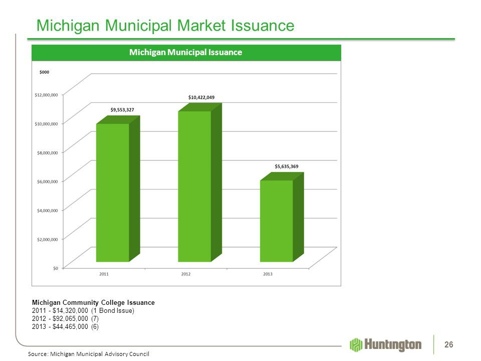Michigan Municipal Market Issuance 26 Michigan Municipal Issuance Source: Michigan Municipal Advisory Council Michigan Community College Issuance 2011