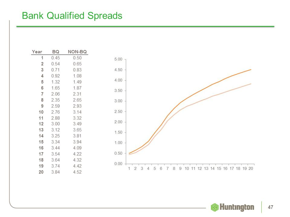 Bank Qualified Spreads 47