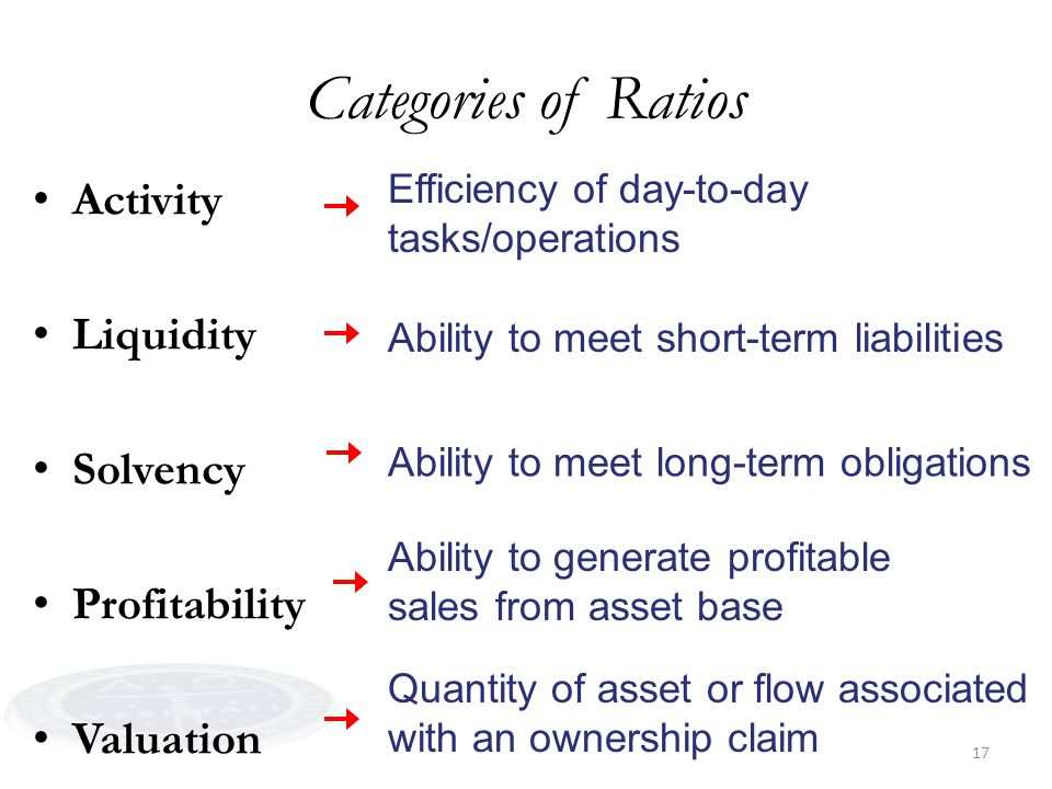 17 Categories of Ratios Activity Liquidity Solvency Profitability Valuation Efficiency of day-to-day tasks/operations Ability to meet short-term liabi