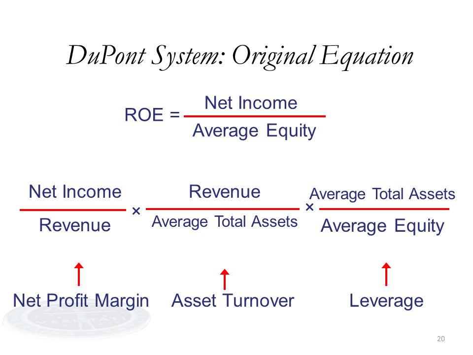 20 DuPont System: Original Equation ROE= Average Equity Net Income Revenue Average Total Assets Average Equity × × Net Profit MarginAsset TurnoverLeve