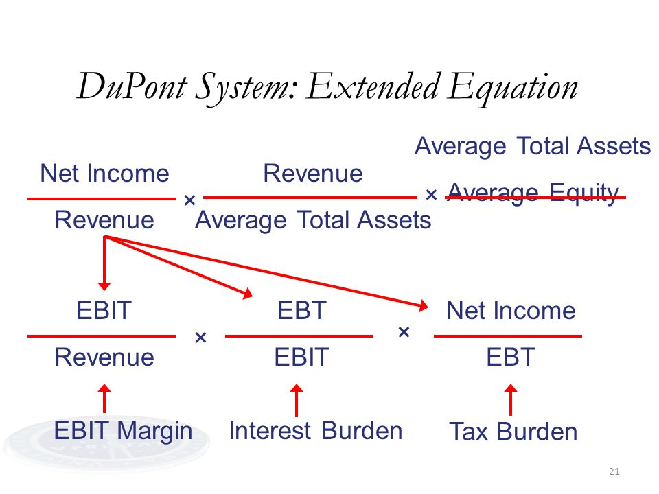 21 DuPont System: Extended Equation Net Income Revenue Average Total Assets Average Equity × × EBIT Revenue EBT EBIT Net Income EBT × × EBIT MarginInterest Burden Tax Burden
