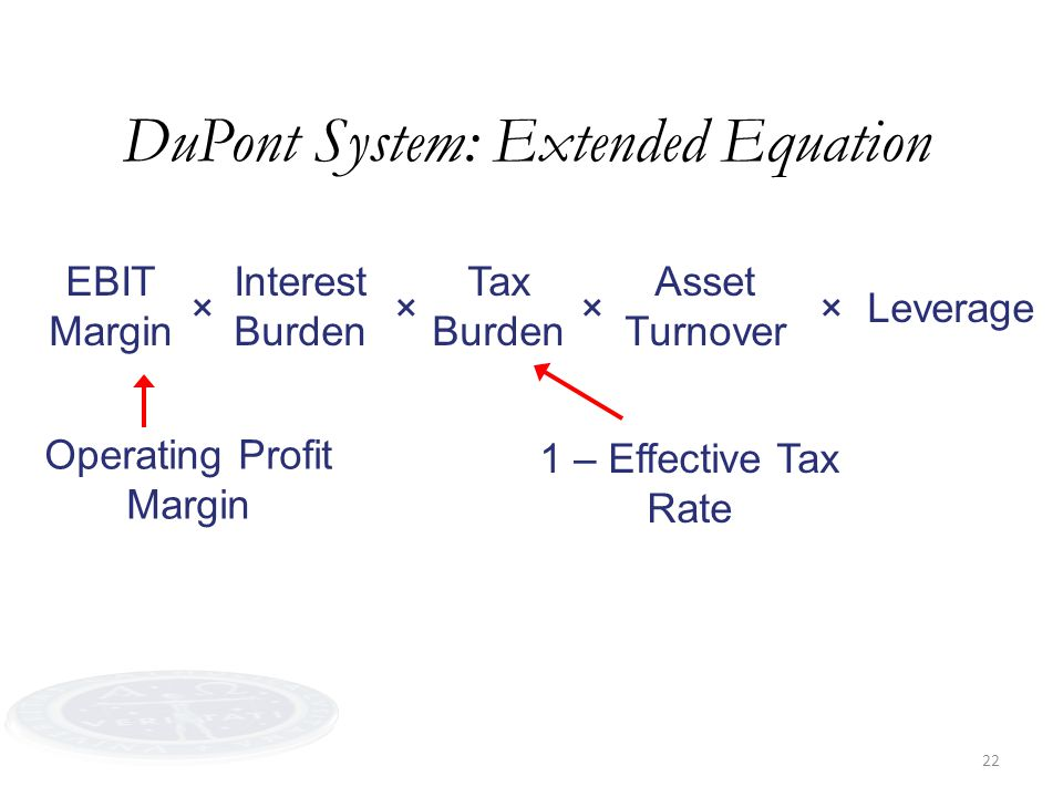 22 EBIT Margin DuPont System: Extended Equation Interest Burden Tax Burden Asset Turnover Leverage×××× Operating Profit Margin 1 – Effective Tax Rate