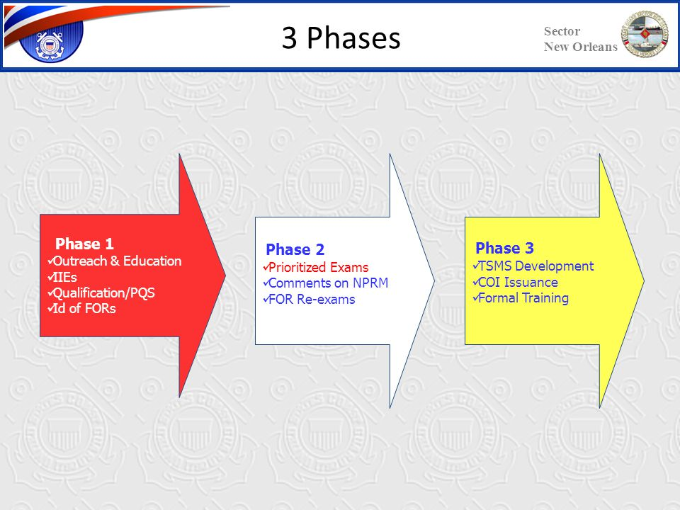Sector New Orleans Company has not participated in Phase 1 Vessel has not been examined High Priority Vessel Company participating in Phase 1 Vessel has not been examined Low Priority Vessel Company participating in Phase 1 Vessel has been examined Non-Priority Vessel Phase 2 Prioritization Matrix