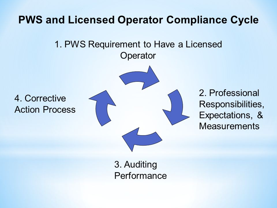 PWS and Licensed Operator Compliance Cycle 1. PWS Requirement to Have a Licensed Operator 2.