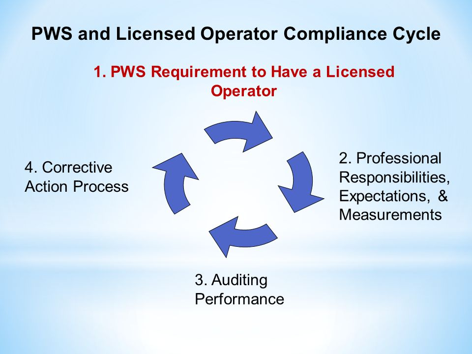 Three Step Process First Step: The DWP Field Inspector issues a Management & Operations Notice of Noncompliance (NON) to the PWS, noting the specific reasons for the NON (specific examples are given in the document)