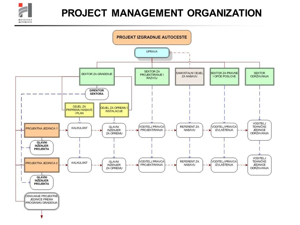 PROJECT MANAGEMENT ORGANIZATION