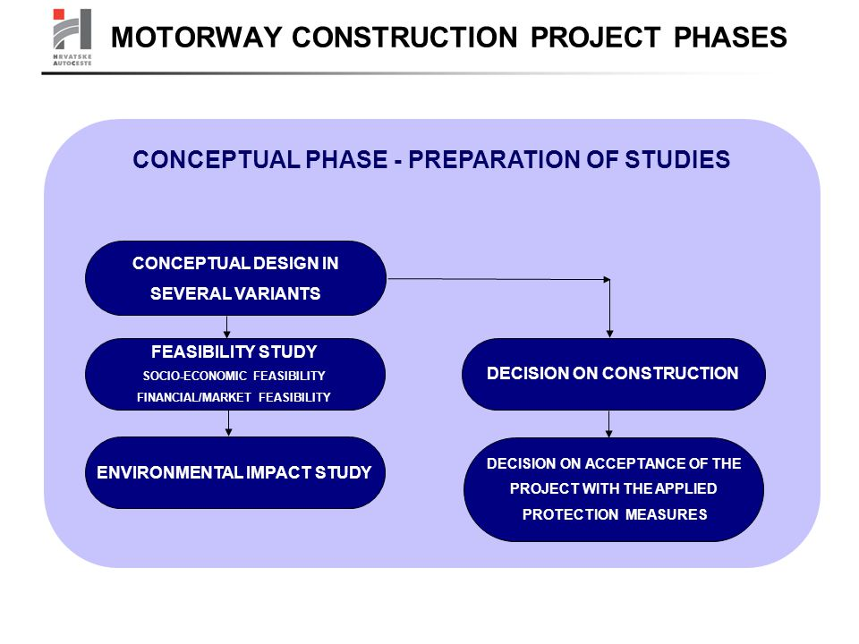 CONCEPTUAL PHASE - PREPARATION OF STUDIES CONCEPTUAL DESIGN IN SEVERAL VARIANTS FEASIBILITY STUDY SOCIO-ECONOMIC FEASIBILITY FINANCIAL/MARKET FEASIBILITY ENVIRONMENTAL IMPACT STUDY DECISION ON CONSTRUCTION DECISION ON ACCEPTANCE OF THE PROJECT WITH THE APPLIED PROTECTION MEASURES MOTORWAY CONSTRUCTION PROJECT PHASES