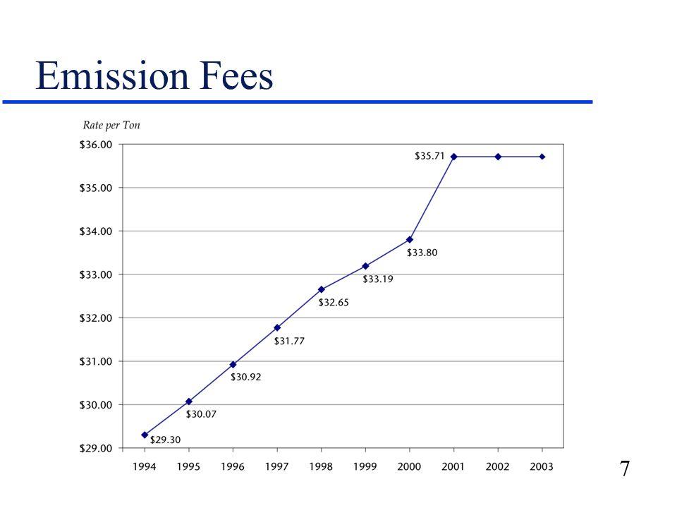 7 Emission Fees