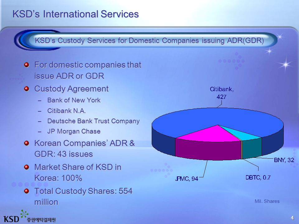 KSD's International Services For domestic companies that issue ADR or GDR Custody Agreement –Bank of New York –Citibank N.A.