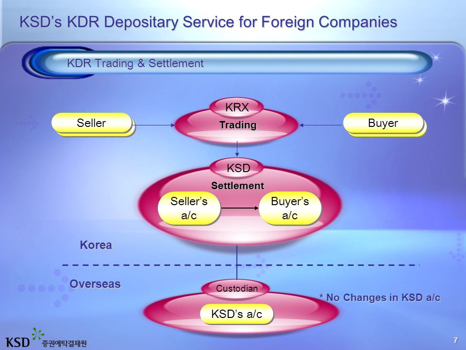 Share Conversion into KDR Share Conversion into KDR KDR Selling Share Price KDR 가격 KDR Price Share Selling KDR Cancellation to Shares KDR Cancellation to Shares KDR 가격 Share Price KDR Price KDR Conversion & Cancellation KSD's KDR Depositary Service for Foreign Companies ArbitrageTrading KDR Conversion & Cancellation takes 2 ~ 3 business days KDR Conversion & Cancellation takes 2 ~ 3 business days 8 8
