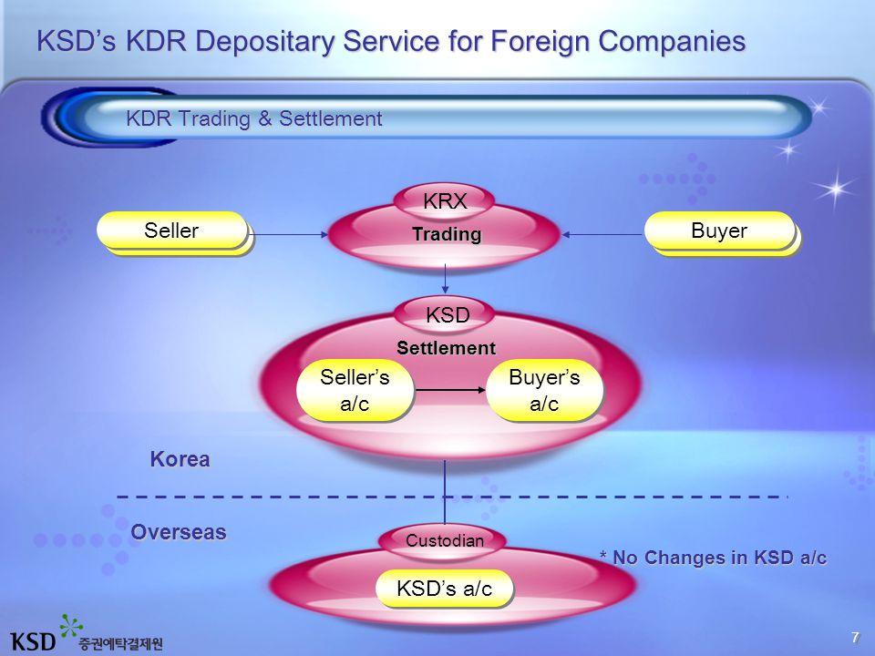 Seller Overseas Custodian Settlement Korea Korea KSD Trading KRX * No Changes in KSD a/c KSD's KDR Depositary Service for Foreign Companies KDR Trading & Settlement Seller Buyer Seller's a/c Seller's a/c Buyer's a/c Buyer's a/c KSD's a/c 7 7