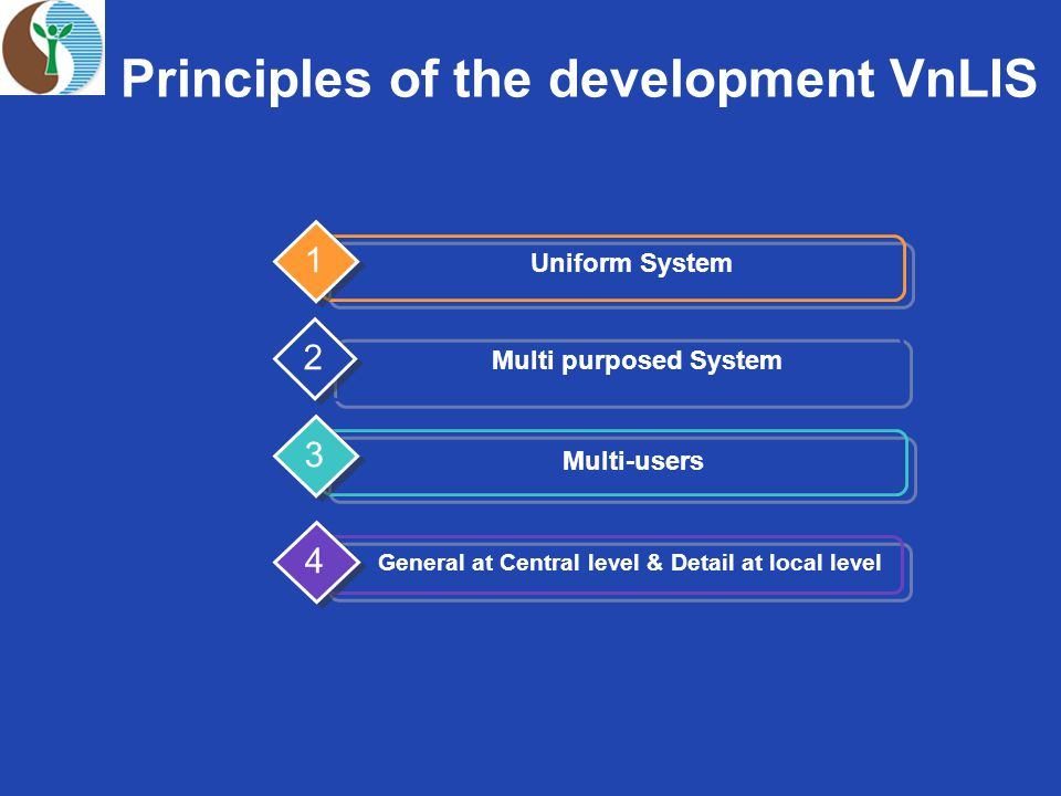 Principles of the development VnLIS Uniform System 1 Multi purposed System 2 Multi-users 3 General at Central level & Detail at local level 4