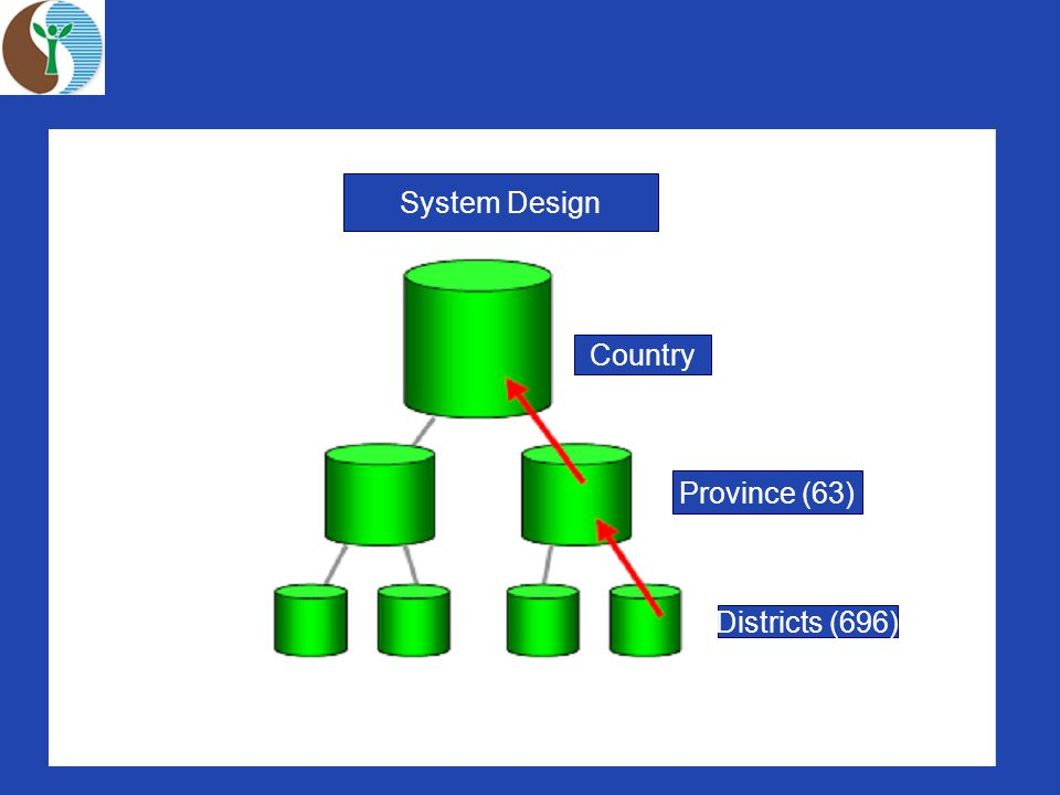 3 System Design Country Province (63) Districts (696)