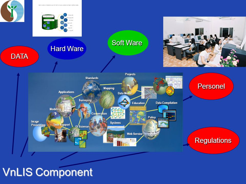 Hard Ware VnLIS Component Soft Ware Regulations Personel DATA
