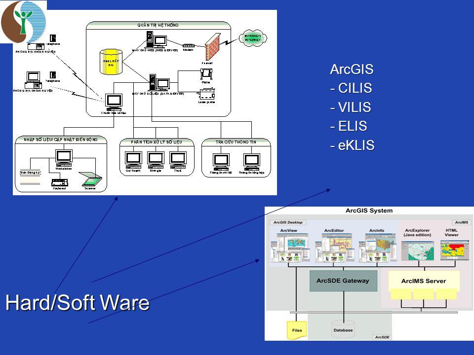 Hard/Soft Ware ArcGIS - CILIS - VILIS - ELIS - eKLIS