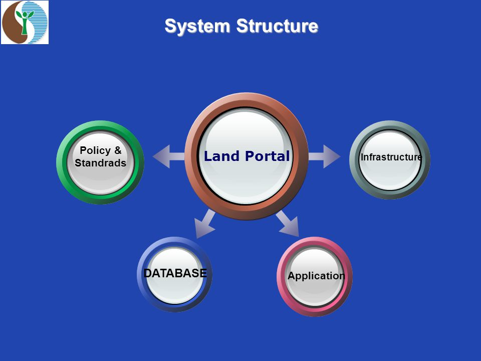 Land Portal Infrastructure Application Policy & Standrads DATABASE System Structure