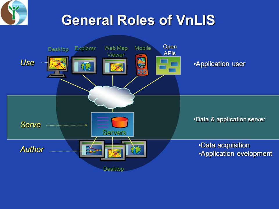 General Roles of VnLIS Author Desktop Data acquisitionData acquisition Application evelopmentApplication evelopment Serve Servers Servers Data & application serverData & application server Use Web Map Viewer Desktop Explorer MobileOpenAPIs Application userApplication user