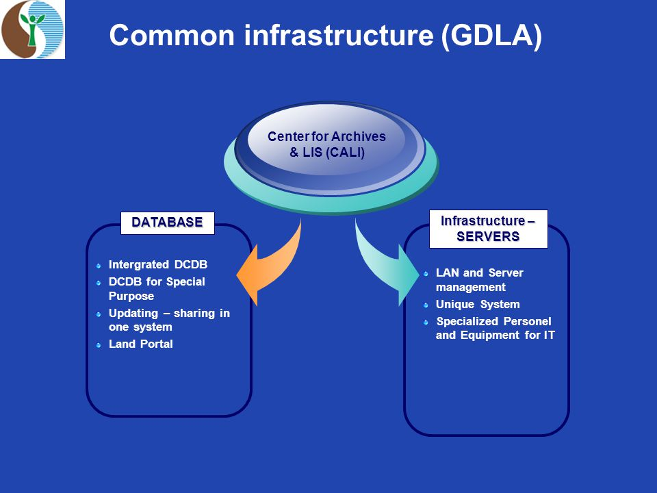 Common infrastructure (GDLA) Center for Archives & LIS (CALI) Intergrated DCDB DCDB for Special Purpose Updating – sharing in one system Land Portal LAN and Server management Unique System Specialized Personel and Equipment for IT DATABASE Infrastructure – SERVERS