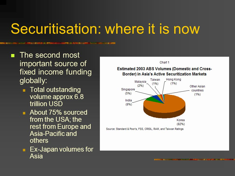 Securitisation: where it is now The second most important source of fixed income funding globally: Total outstanding volume approx 6.8 trillion USD About 75% sourced from the USA; the rest from Europe and Asia-Pacific and others Ex-Japan volumes for Asia