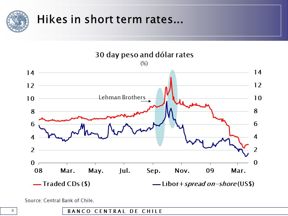 B A N C O C E N T R A L D E C H I L E 8 Hikes in short term rates...