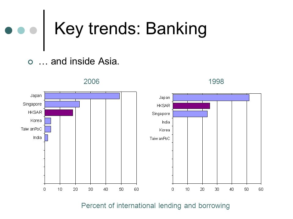 Key trends: Banking … and inside Asia. 20061998 Percent of international lending and borrowing
