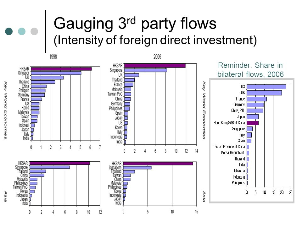 Gauging 3 rd party flows (Intensity of foreign direct investment) Reminder: Share in bilateral flows, 2006