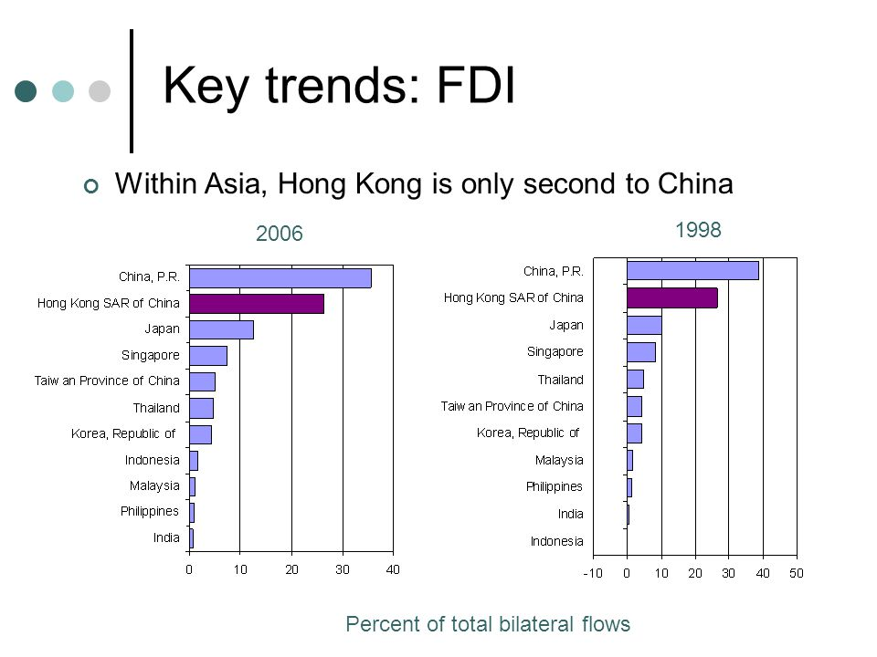 Key trends: FDI Within Asia, Hong Kong is only second to China Percent of total bilateral flows 2006 1998