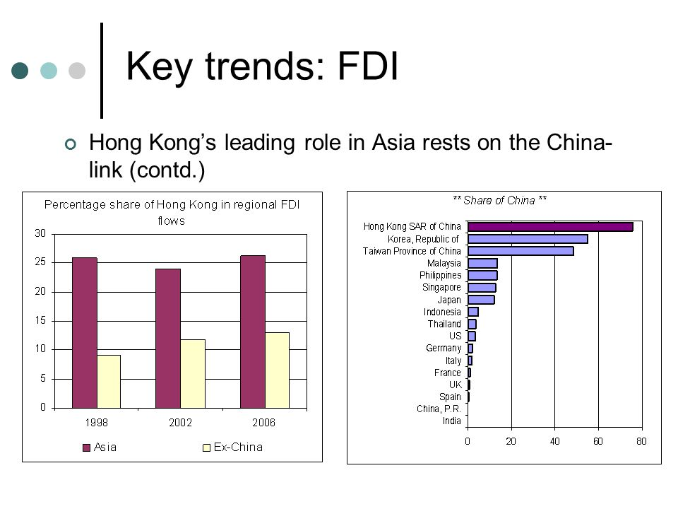 Key trends: FDI Hong Kong's leading role in Asia rests on the China- link (contd.)