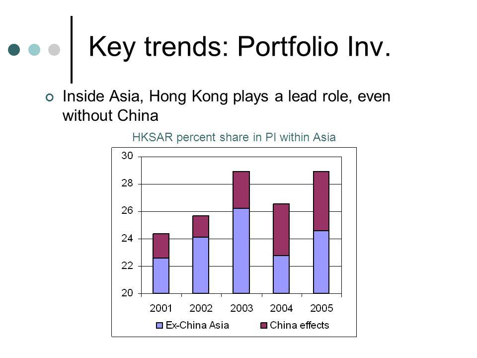 Key trends: Portfolio Inv.