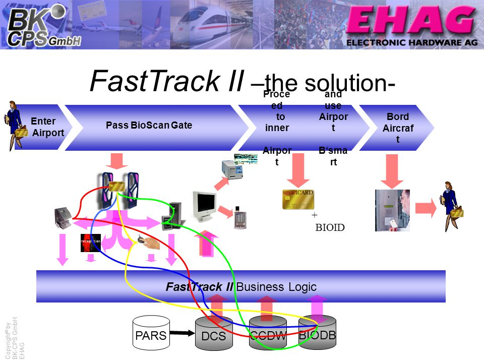 Copyright © by BK-CPS GmbH EHAG FastTrack II –the solution- Enter Airport PARS DCS CCDW FastTrack II Business Logic BIODB Proce ed to inner Airpor t Pass BioScan Gate and use Airpor t B'sma rt Bord Aircraf t + BIOID