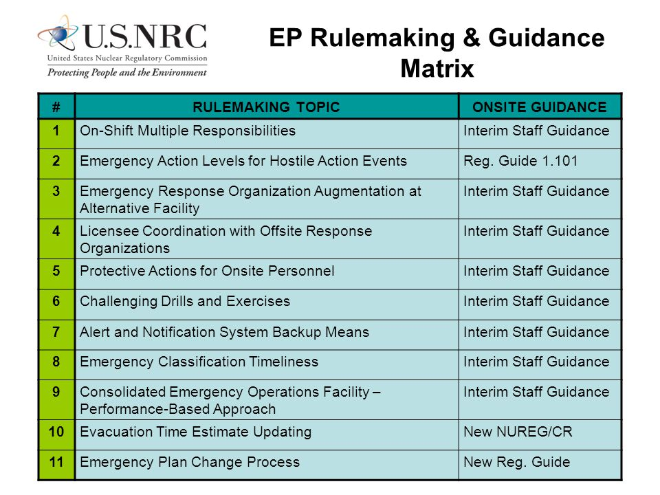 EP Rulemaking & Guidance Matrix #RULEMAKING TOPICONSITE GUIDANCE 1On-Shift Multiple ResponsibilitiesInterim Staff Guidance 2Emergency Action Levels for Hostile Action EventsReg.