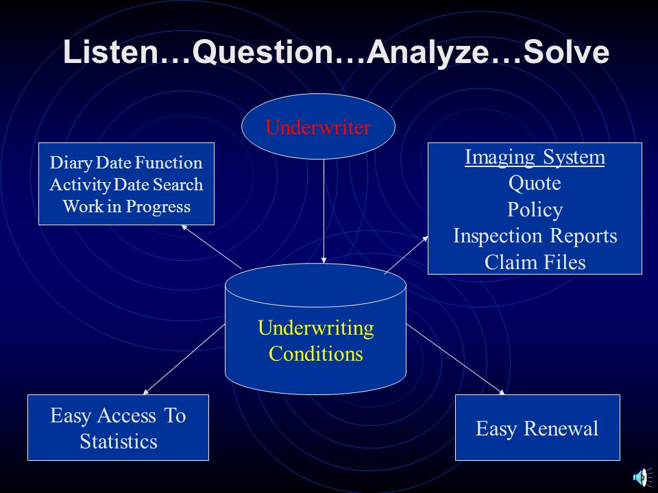 Listen…Question…Analyze…Solve Clearance and Searches Search Engine UnderwriterClaims Examiner Solution Database