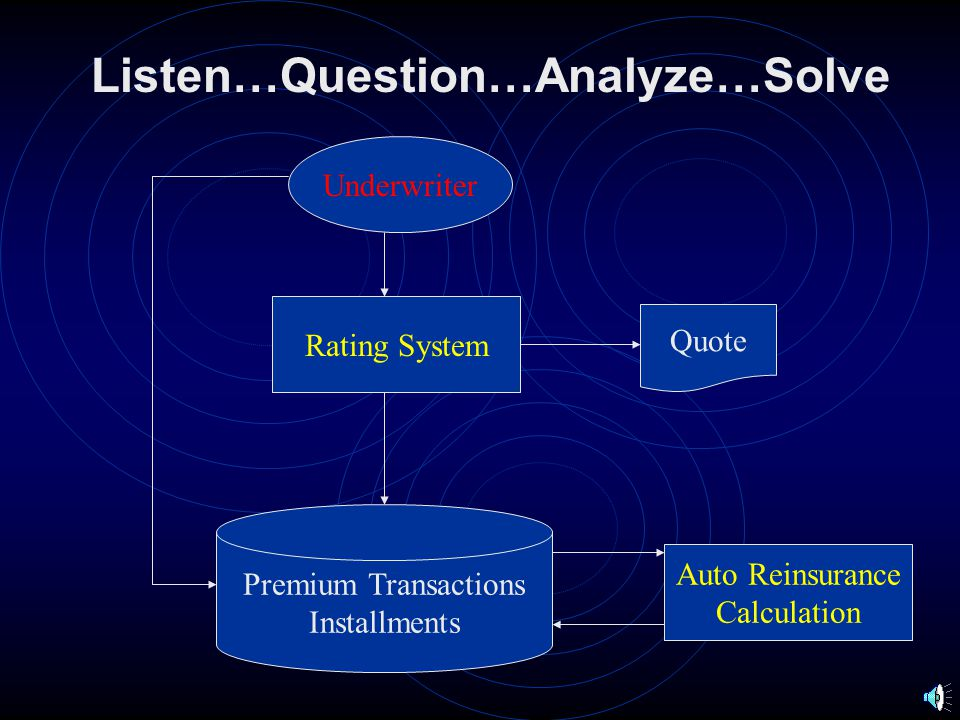 Listen…Question…Analyze…Solve Underwriting Conditions Diary Date Function Activity Date Search Work in Progress Easy Access To Statistics Imaging System Quote Policy Inspection Reports Claim Files Easy Renewal Underwriter